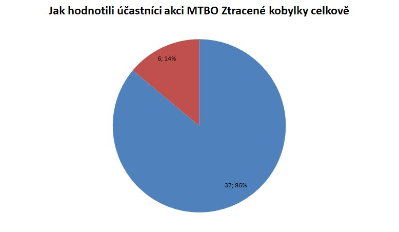 hodnoceni_ZK_2013_celkove