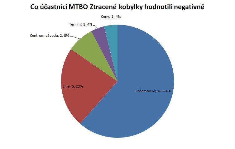 hodnoceni_ZK_2013_pripominky