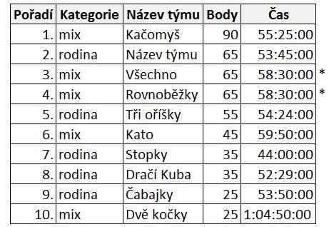 vysledky_sovi_OB