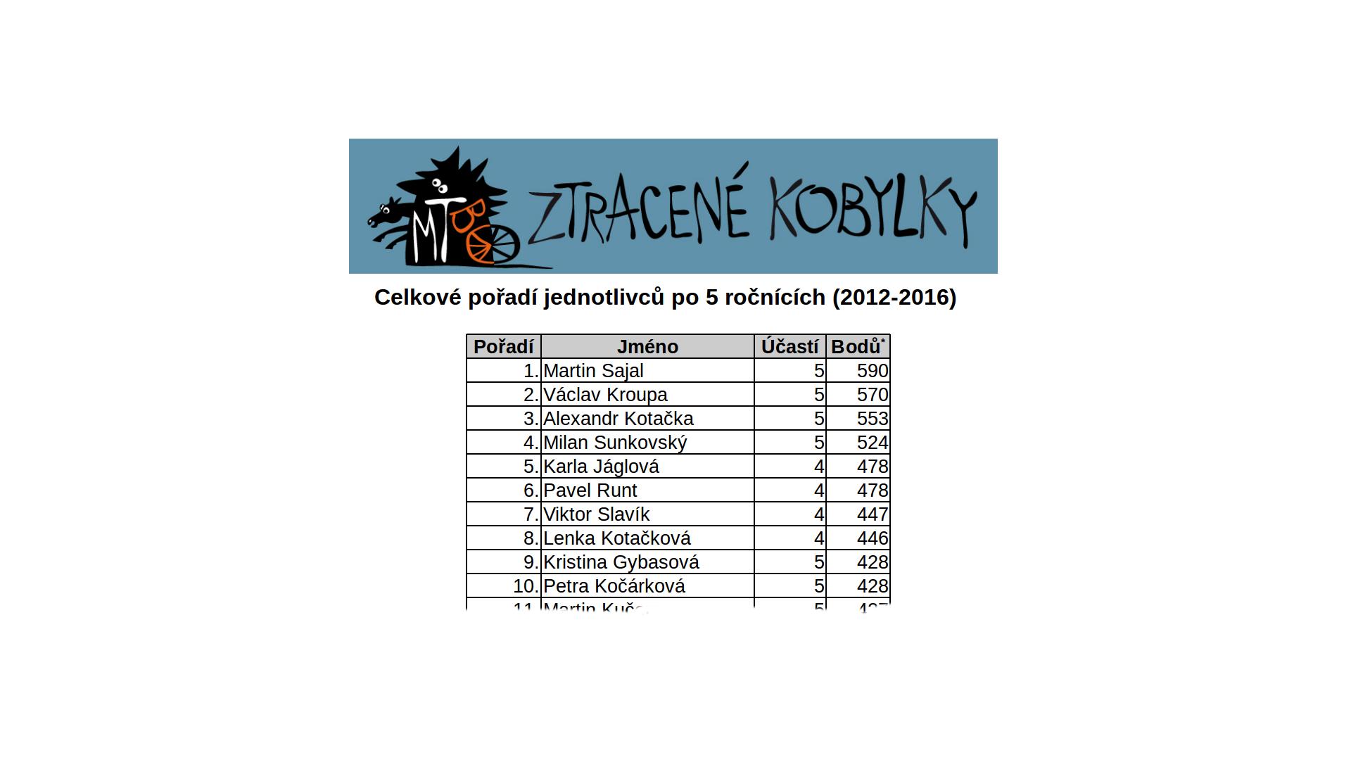 ztracene_kobylky_kumulovane_12-16_top10
